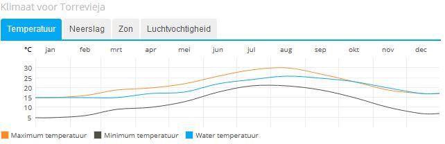 Klimaat voor Torrevieja